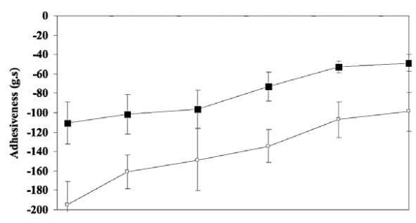 ➔ CMU. J. Nat. Sci. (2010) Vol. 9(1) 141 Figure 3. Changes of textural characteristics of