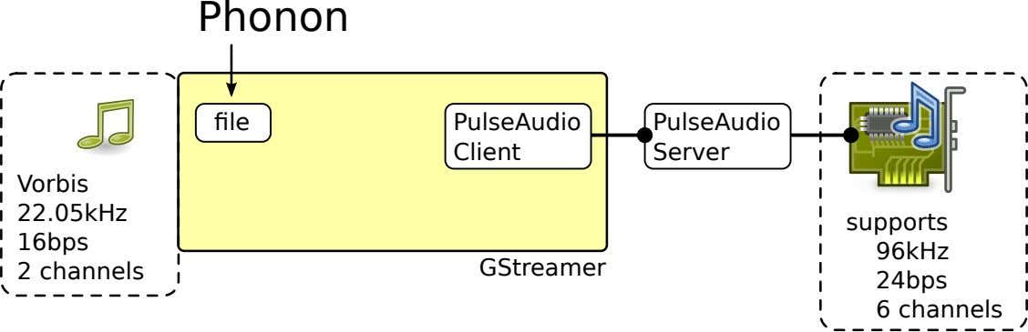Phonon file PulseAudio Client PulseAudio Server Vorbis 2 16bps 22.05kHz channels GStreamer supports 6 24bps