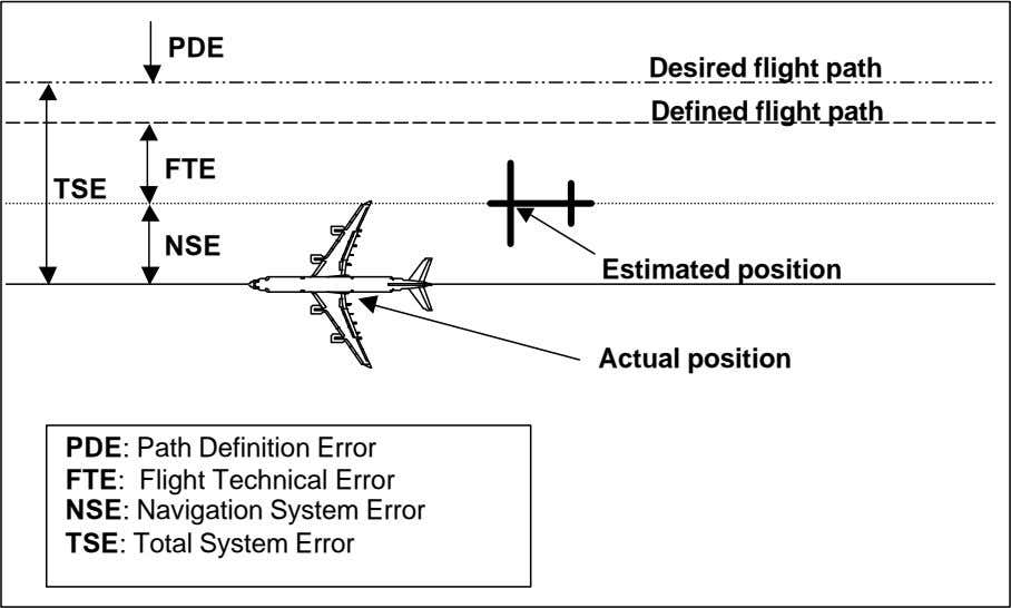 PDE Desired flight path Defined flight path FTE TSE NSE Estimated position Actual position PDE: