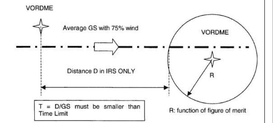 Figure 5 : Estimation of flight length in IRS ONLY navigation Loss of RNP-10 capability Aircraft