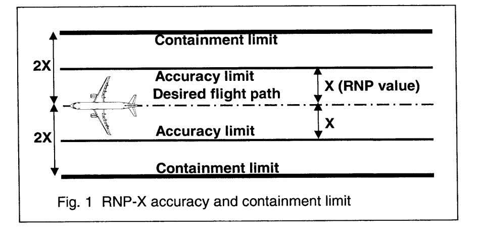 1, illustrating the cross track error containment limit. Containment Continuity The probability of an annunciated