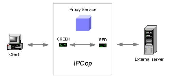 the proxy service gives direct access for all clients. Result: The proxy service will never be
