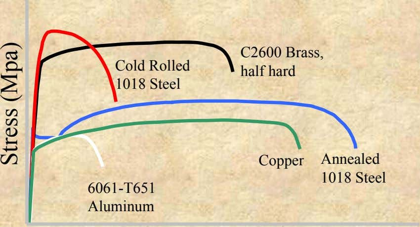 C2600 Brass, Cold Rolled half hard 1018 Steel Copper Annealed 1018 Steel 6061-T651 Aluminum Stress