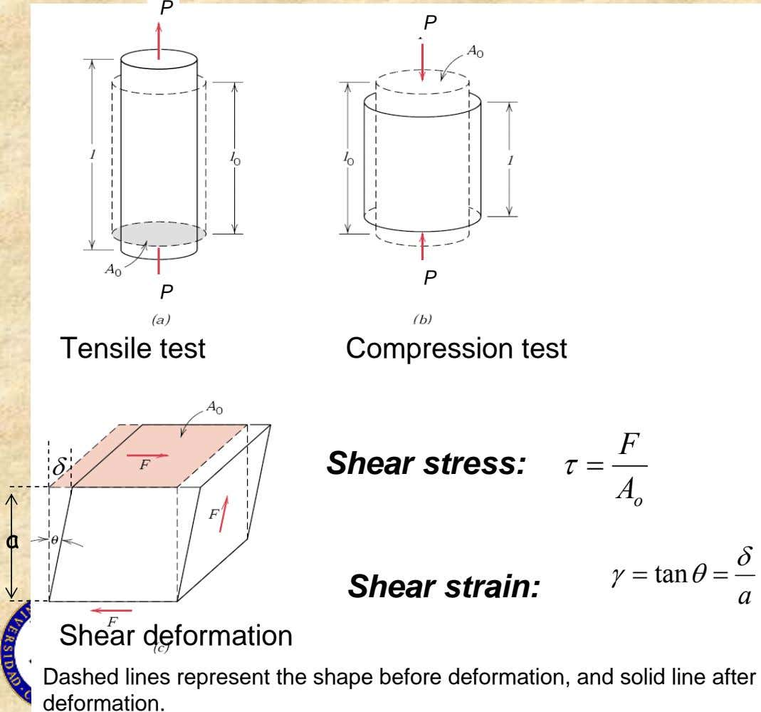 P P P P Tensile test Compression test F δ Shear stress: τ= A o