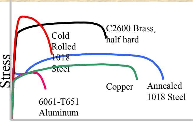 C2600 Brass, Cold half hard Rolled 1018 Steel Copper Annealed 1018 Steel 6061-T651 Aluminum Stress