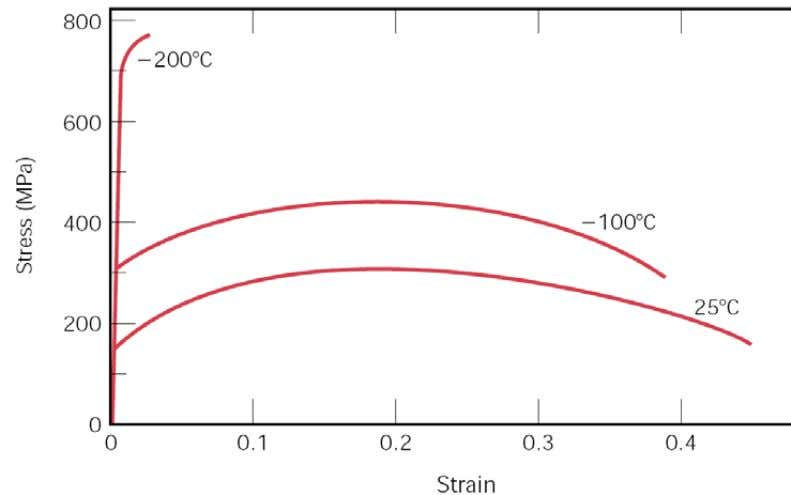 Stress Strain Menu.2ip Engineering σ - ε curve for different materials Temperature effect on the σ
