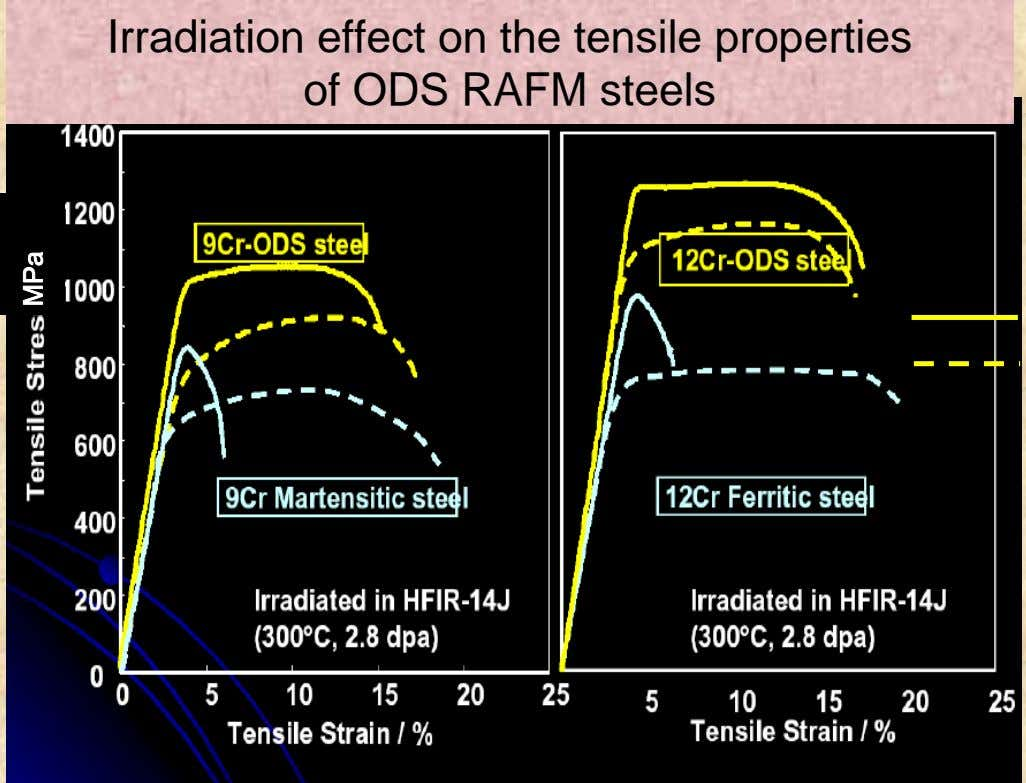 Irradiation effect on the tensile properties of ODS RAFM steels MPa
