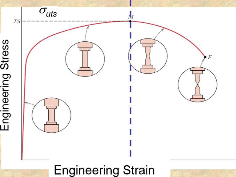 σ uts Engineering Strain Engineering Stress