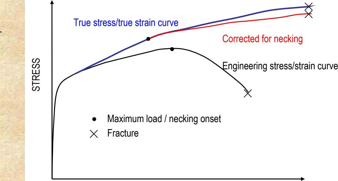 True stress/true strain curve Corrected for necking Engineering stress/strain curve Maximum load / necking onset