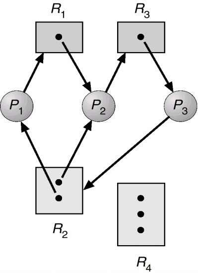 DEADLOCKS Resource allocation graph with a deadlock. R E S O U R C E ALLOCATION