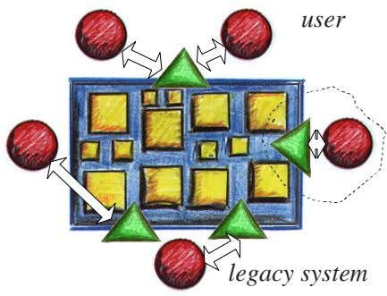 user legacy system