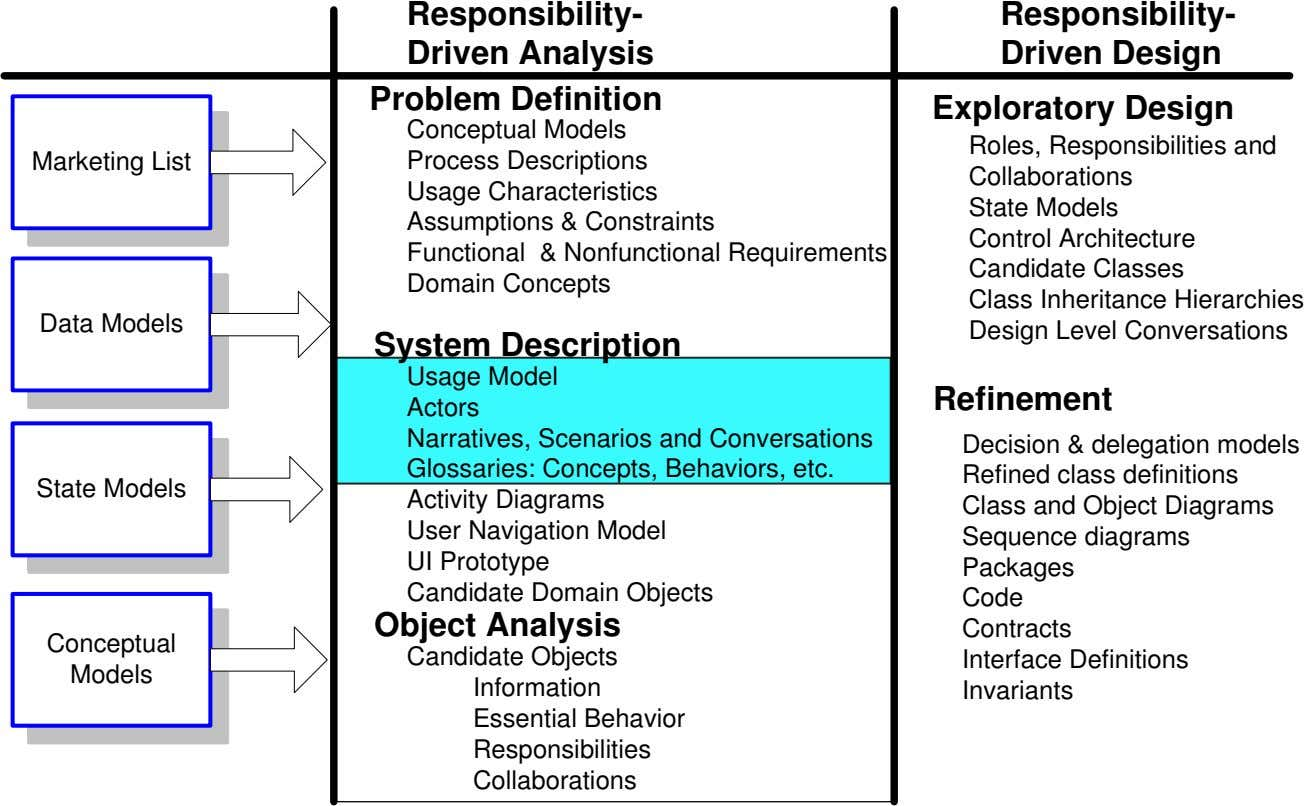 Responsibility- Responsibility- Driven Analysis Driven Design Problem Definition Exploratory Design Marketing List