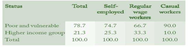 of Unorganized Workers across Expenditure Classes Table - II  21% belonging to Middle and High