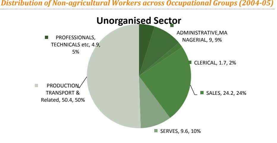 Distribution of Non-agricultural Workers across Occupational Groups (2004-05) Unorganised Sector PROFESSIONALS,
