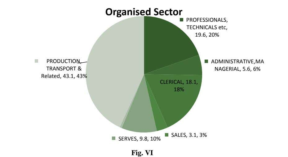 Organised Sector PROFESSIONALS, TECHNICALS etc, 19.6, 20% PRODUCTION, TRANSPORT & Related, 43.1, 43%