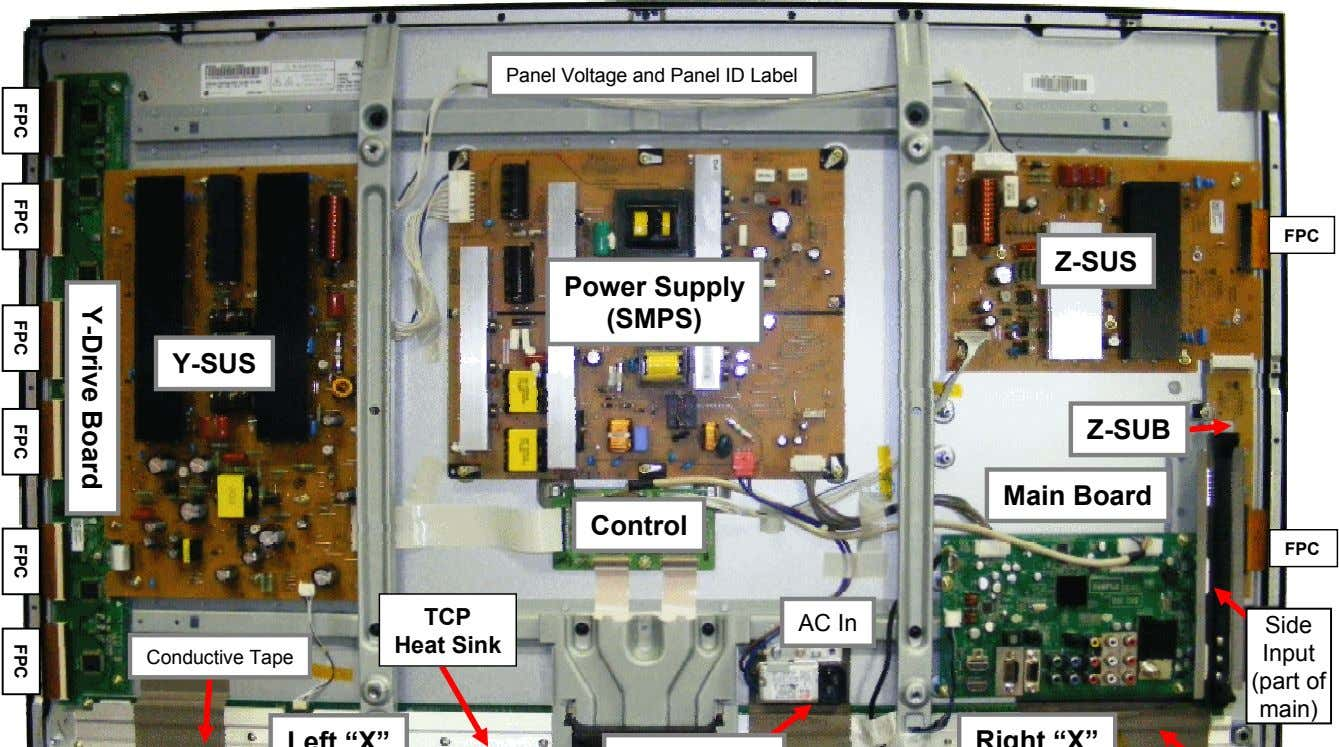 Panel Voltage and Panel ID Label FPC Z-SUS Power Supply (SMPS) Y-SUS Z-SUB Main Board