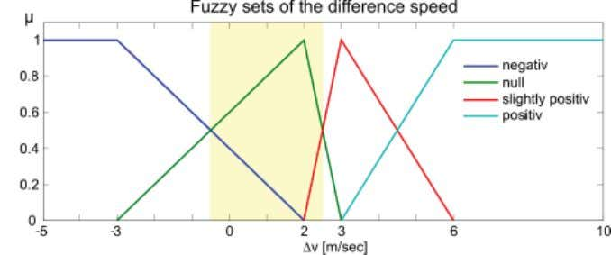 for Modeling the Control Behaviour of a Human Pilot 315 19 Fig. 17. Fuzzy sets of