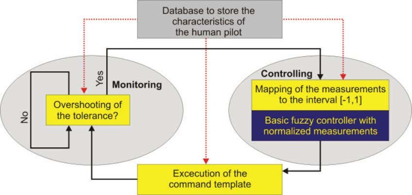 for Modeling the Control Behaviour of a Human Pilot 317 21 Fig. 19. Structure of the