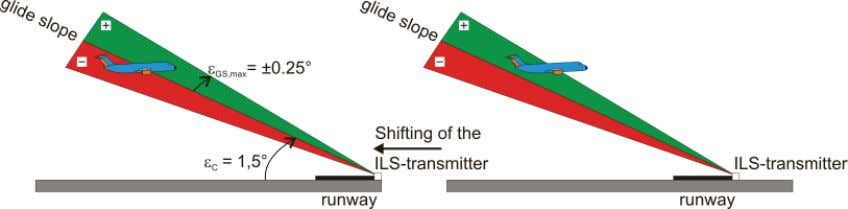 for Modeling the Control Behaviour of a Human Pilot 301 5 (a) Shifting of the ILS
