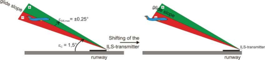of the ILS transmitter - aircaft is above the glide slope (b) Shifting of the ILS