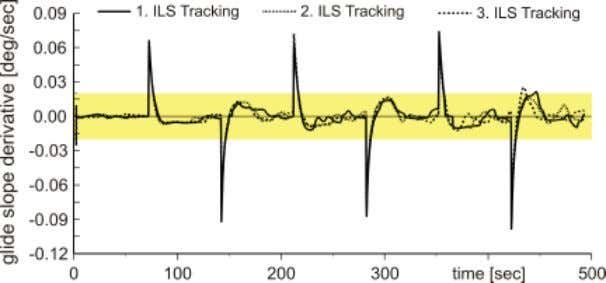 for Modeling the Control Behaviour of a Human Pilot 303 7 Fig. 4. Time series of