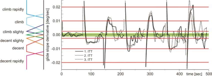 and Applications Fuzzy Controllers, Theory and Applications Fig. 5. Zoom of the marked range of Fig.