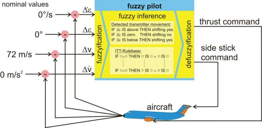 and Applications Fuzzy Controllers, Theory and Applications Fig. 7. Structure of the ITT fuzzy pilot the