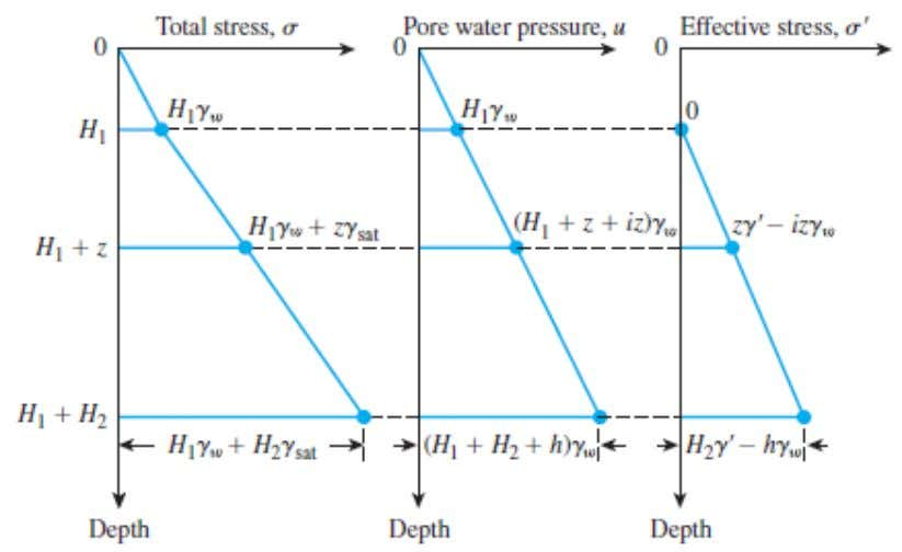 total stress, pore water pressure, and effective stress, respectively, with depth for a soil layer with