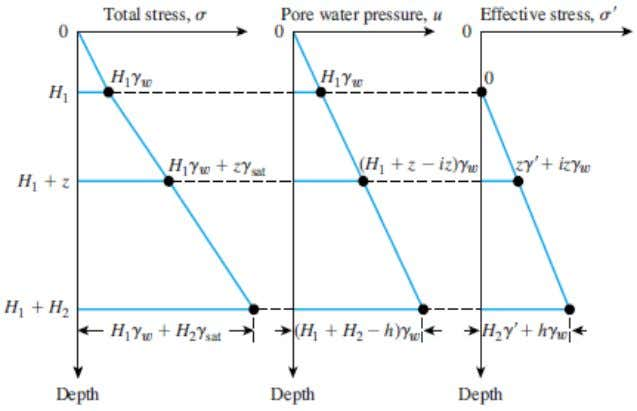 stress with depth for a soil layer with downward seepage: • The hydraulic gradient caused by