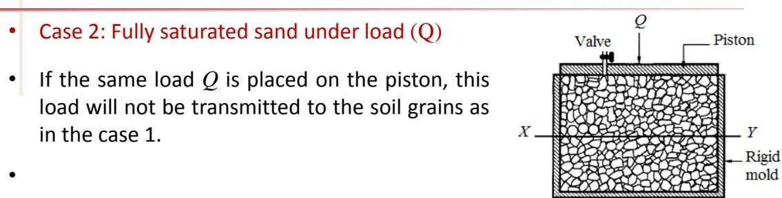 • Case 2: Fully saturated sand under load (Q) • If the same load Q