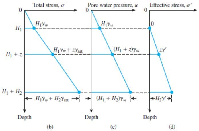 pressure, and effective stress, respectively, with depth for a submerged layer of soil placed in a