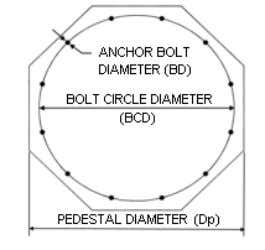 Vertical Vessel Foundation Design Page 2 of 10 Anchor Bolt Data Bolt Circle Diameter (BCD): 72.000in