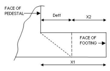 Final Footing Depth : 2.500 ft Factored Design One Way Shear Critical Load case for Shear