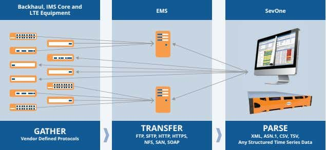 Backhaul, IMS Core and LTE Equipment EMS SevOne TRANSFER PARSE GATHER Vendor Defined Protocols FTP,