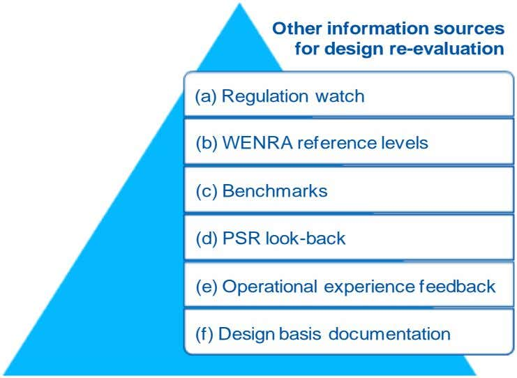 Other information sources for design re-evaluation (a) Regulation watch (b) WENRA reference levels (c) Benchmarks