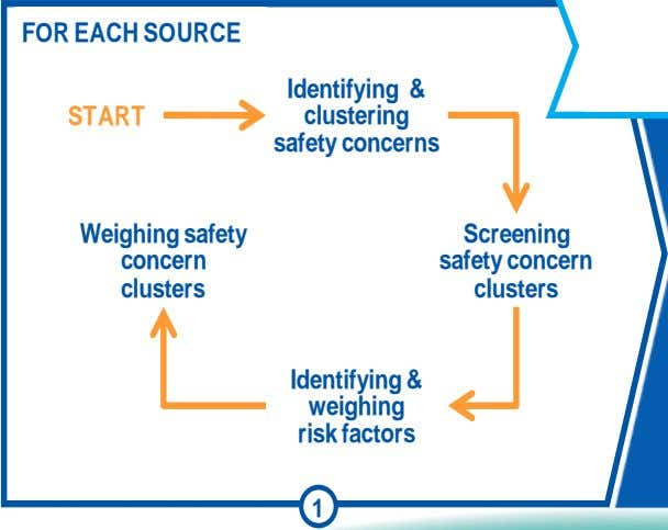 FOR EACH SOURCE Identifying & clustering START safety concerns Weighing safety Screening concern safety
