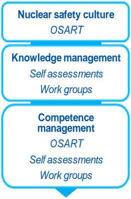 Nuclear safety culture OSART Knowledge management Self assessments Work groups Competence management OSART Self