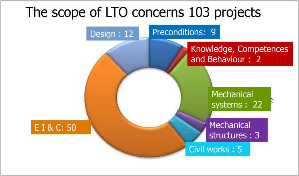 837 The commitments scope of LTO bundled concerns in 103 103 projects projects Design :