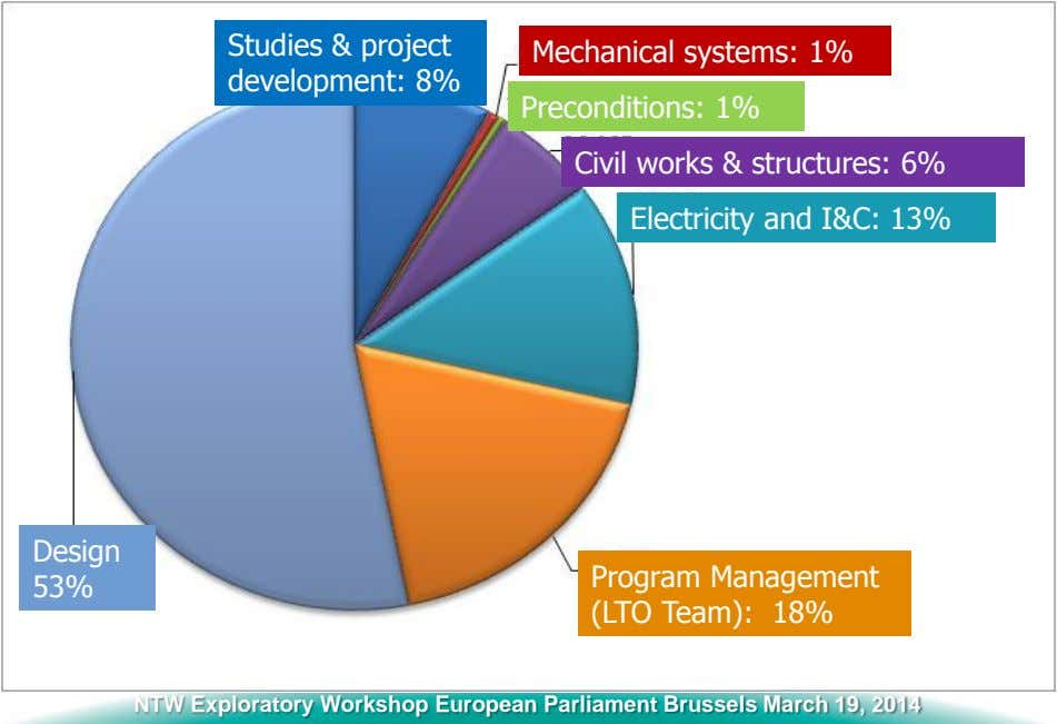 Studies & project development: 8% Mechanical systems: 1% Preconditions: 1% Civil works & structures: 6%