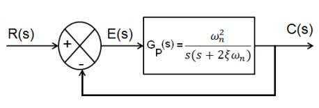 using MOS transistors operating in the linear region. (a) Block diagram. (b) OTRA based realization. Fig.