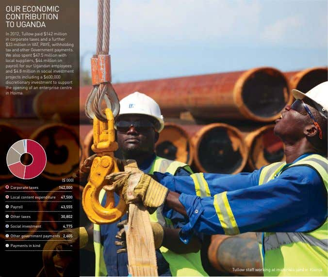 OUR ECONOMIC CONTRIBUTION TO UGANDA In 2012, Tullow paid $142 million in corporate taxes and a