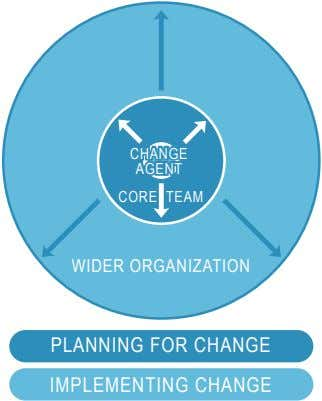 CHANGE CHANGE AGENT AGENT CORE TEAM WIDER ORGANIZATION PLANNING FOR CHANGE IMPLEMENTING CHANGE