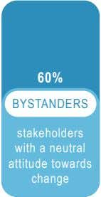 60% BYSTANDERS stakeholders with a neutral attitude towards change