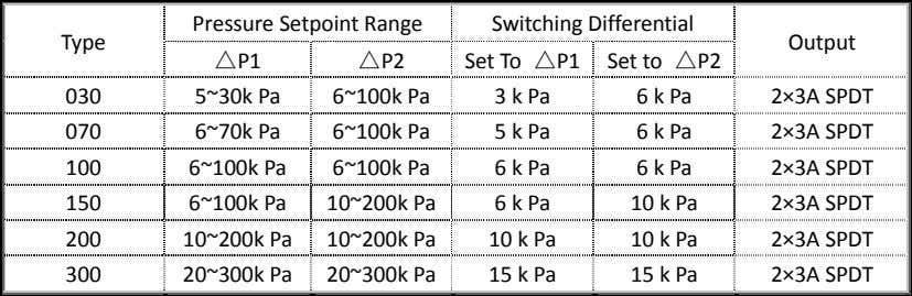 Pressure Setpoint Range Switching Differential Type Output △P1 △P2 030 5~30k Pa 6~100k Pa 2×3A