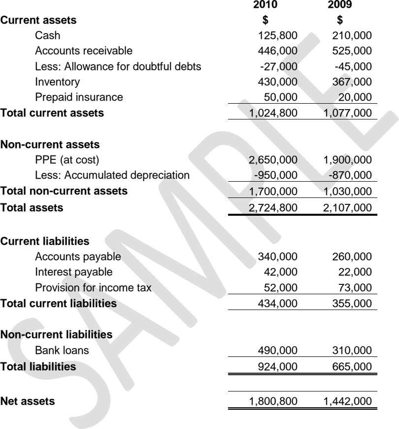 2010 2009 Current assets Cash Accounts receivable Less: Allowance for doubtful debts Inventory Prepaid insurance