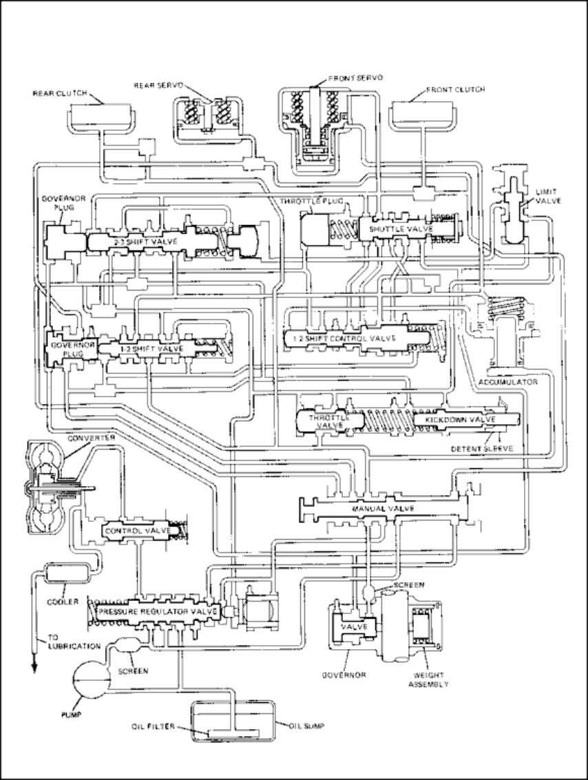 WWW.SURVIVALEBOOKS.COM Lesson 4/Learning Event 3 FIGURE 24. HYDRAULIC SCHEMATIC OF A TYPICAL THREE-SPEED AUTOMATIC