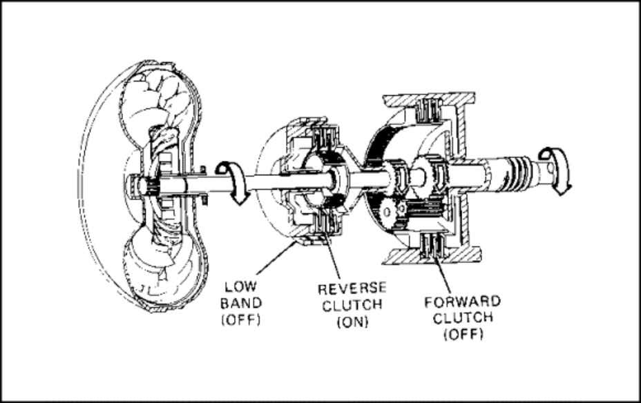 WWW.SURVIVALEBOOKS.COM Lesson 4/Learning Event 2 FIGURE 15. POWER FLOW - DIRECT DRIVE. Direct Drive When the