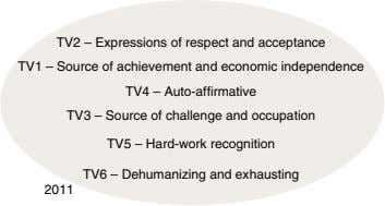 TV2 – Expressions of respect and acceptance TV1 – Source of achievement and economic independence