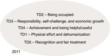 TD2 – Being occupied TD3 – Responsibility, self-challenge, and economic growth TD4 – Achievement and