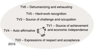 TV6 – Dehumanizing and exhausting TV5 – Hard-work recognition TV3 – Source of challenge and